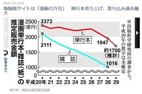 ジャンプ 売上 グラフ