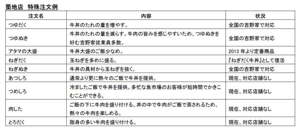 吉野家 特殊注文 一覧表